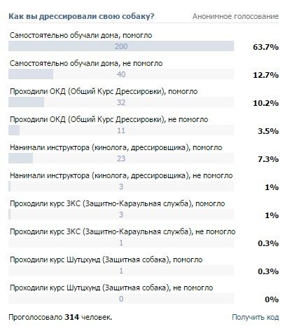 Результаты 5 опроса